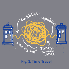 Time Travel Made Simple