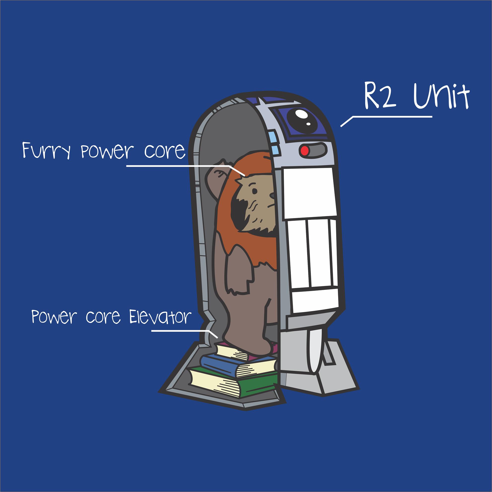 Inside an R2-Unit