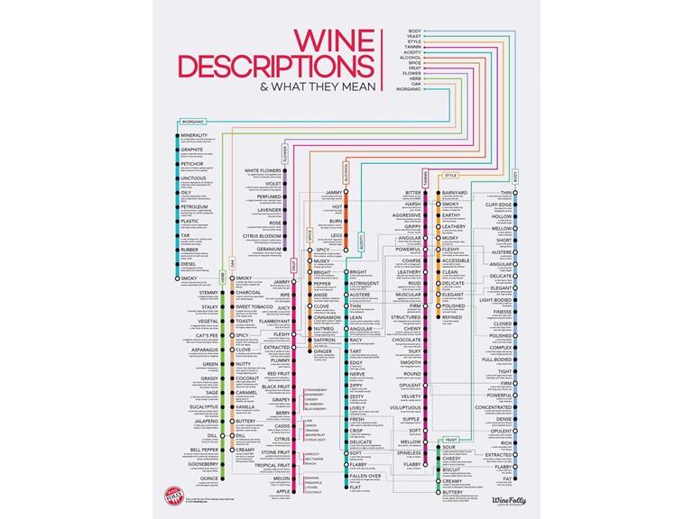 Wine Folly 120+ Wine Descriptors Poster