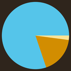 wily pie chart